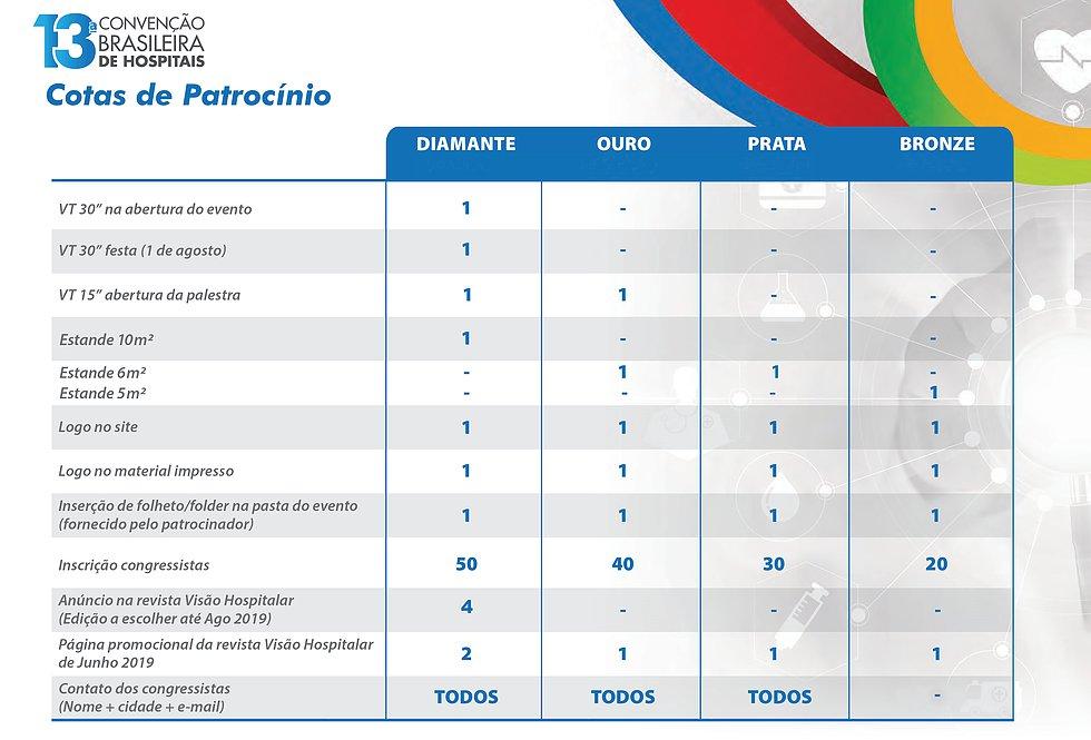 COTAS PATROCINIO CONVENÇÃO BRASILEIRA HOSPITAIS SALVADOR